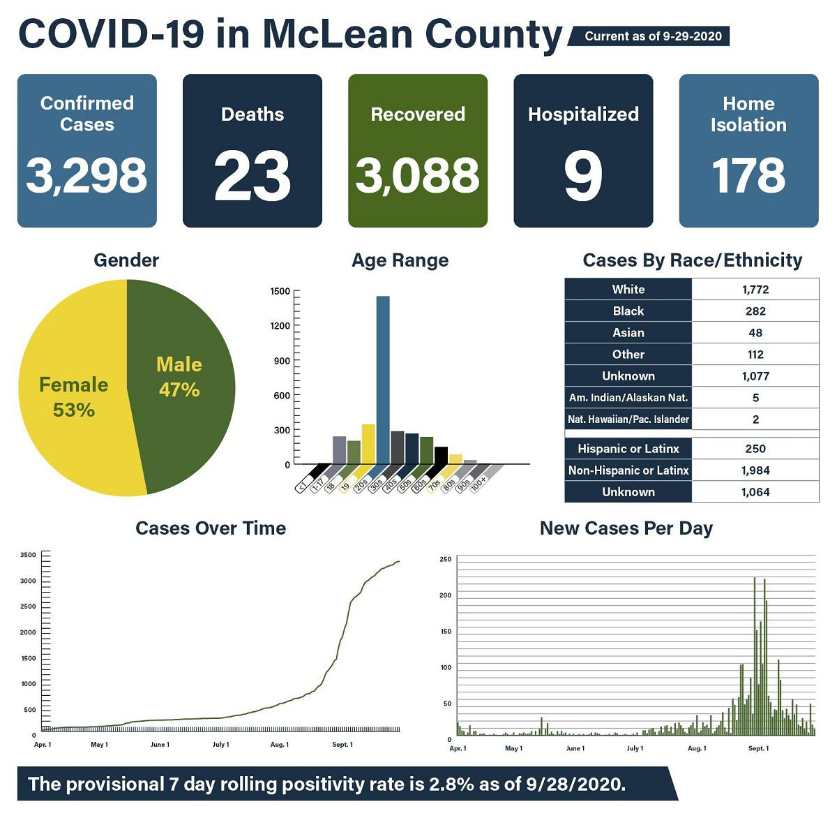 A big jump in COVID-19 cases in Kane County Wednesday