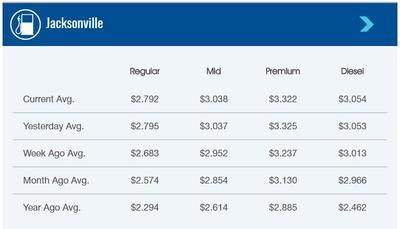 Monday Morning 5 24 Snapshot Of Gas Prices