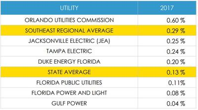 JEA Projects No Energy Efficiency Gains As Fla  Utility Regulators