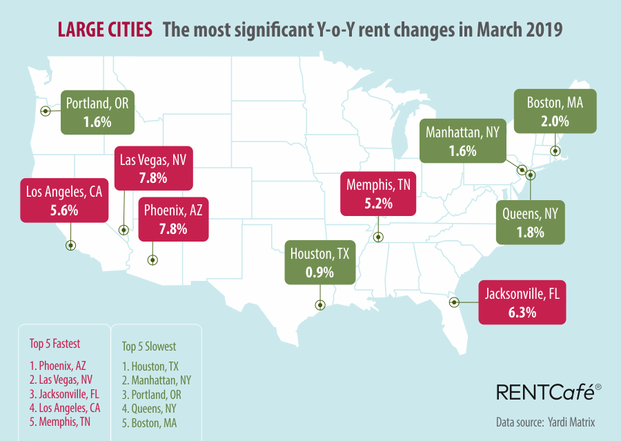 Jacksonville 39 s average rent rises 6 3 in just one year - Cities with cheapest rent ...