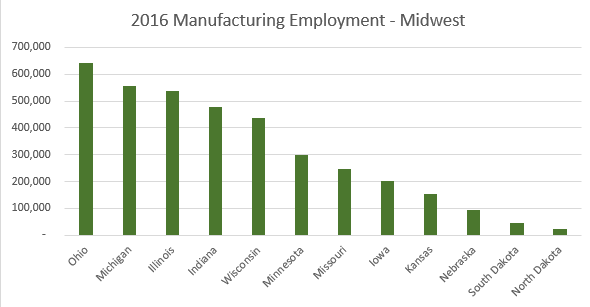 graph of midwest employment for 2016