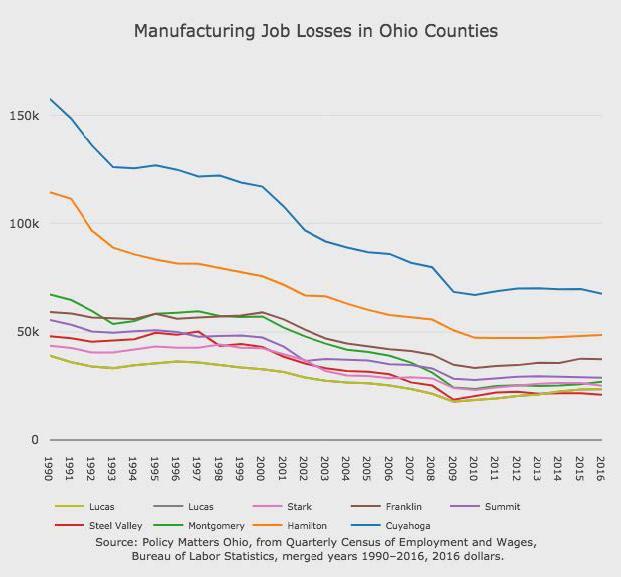 photo of job losses in Ohio