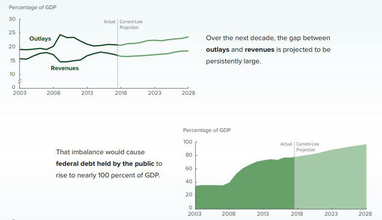 Congressional Budget Office charts