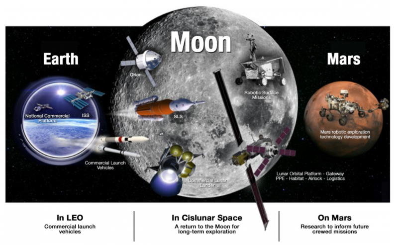 The Kilopower system is planned to power the proposed moon base and missions to mars.