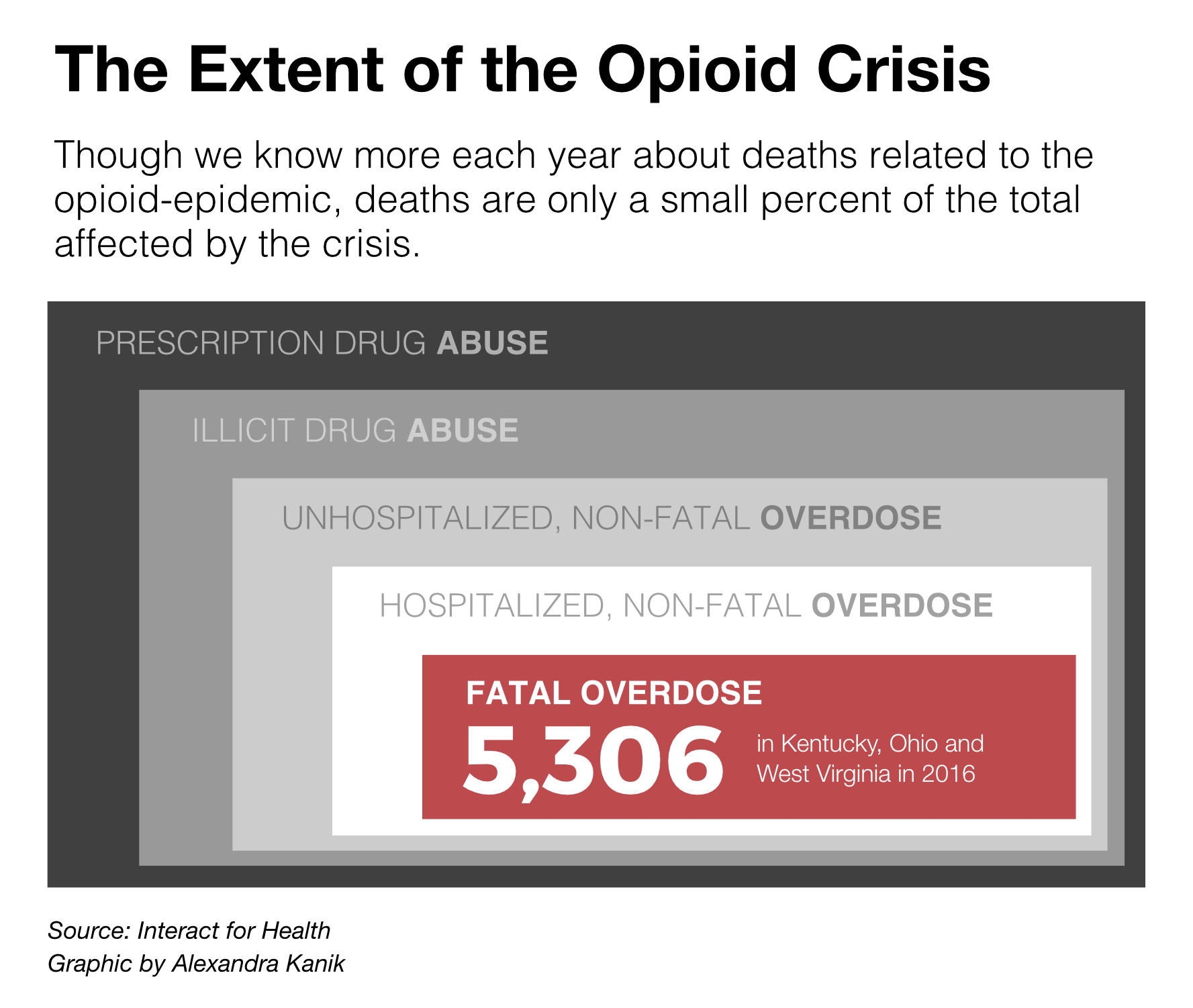 Amid Opioid Crisis States Start Embracing Alternative Medicine >> Opioid Emergency How Trump S Plan Will And Won T Help The