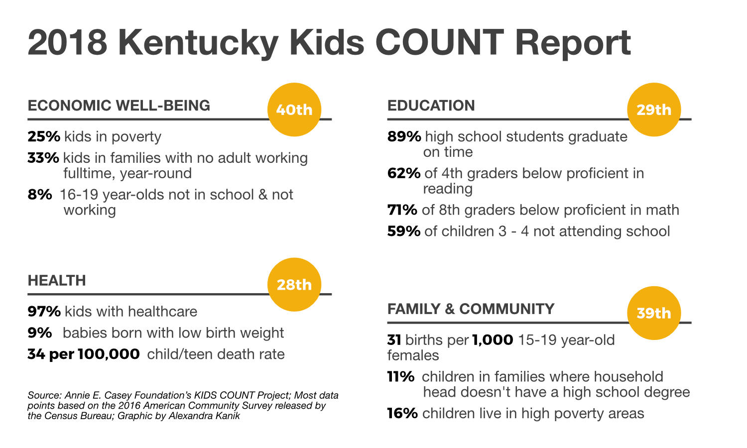 Report Family Well Being Education >> Kentucky Makes Slight Gains In Kids Count Report Still Lags