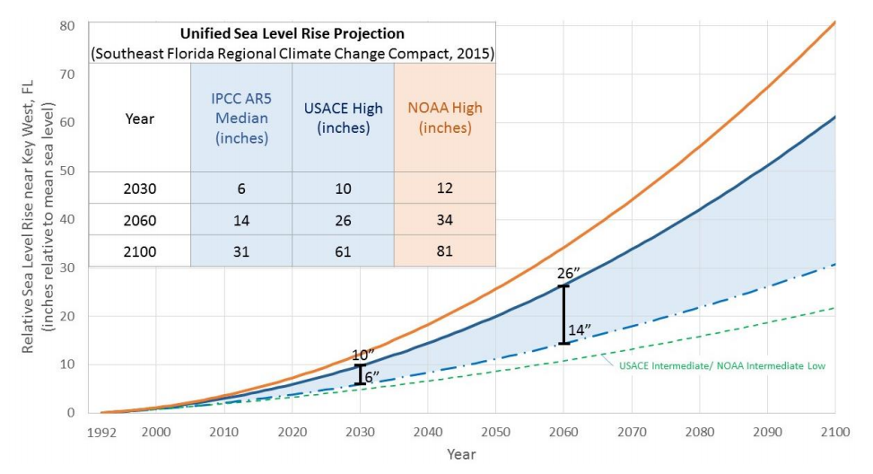 Image result for Chart sea level rise by inches