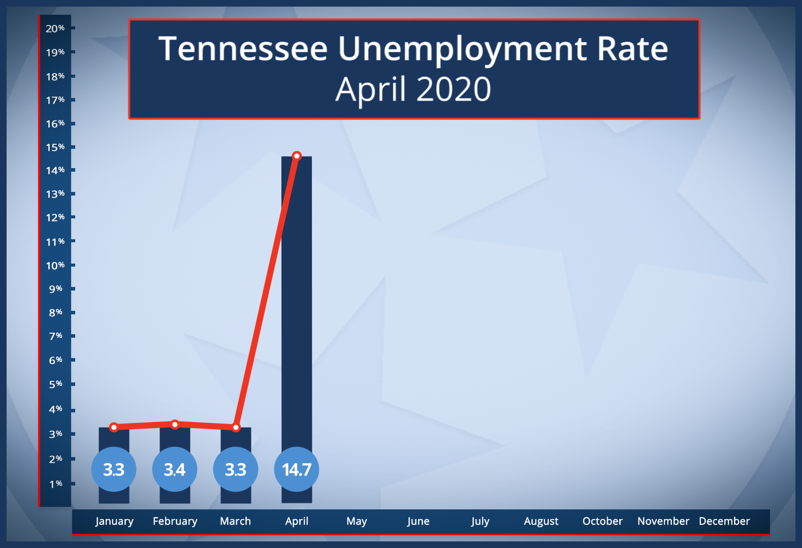 Georgia Unemployment Claims Reach Record High in April