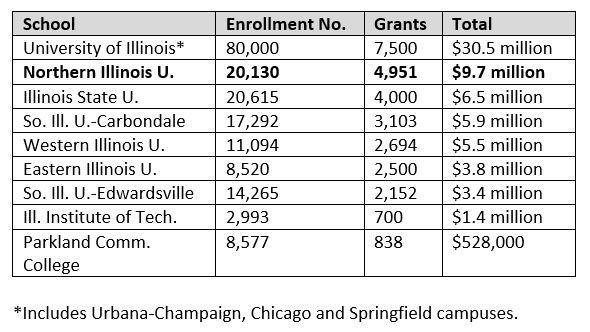 state of illinois map grant Illinois Schools Struggle To Fund Map Grants Wnij And Wniu