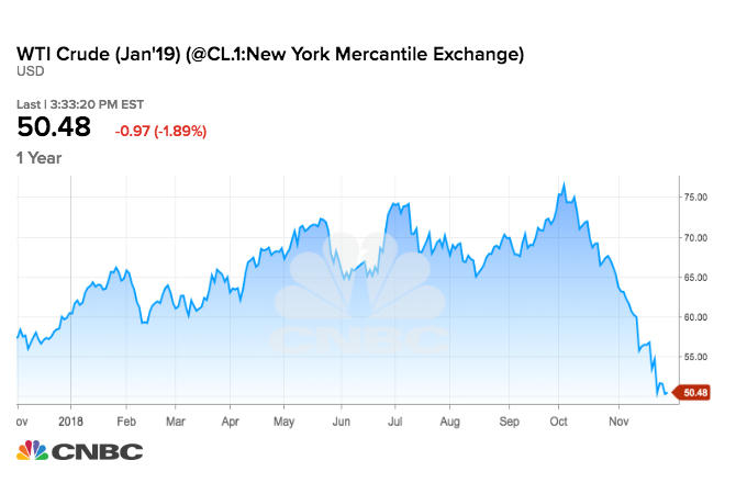 Oil Prices Stay Low