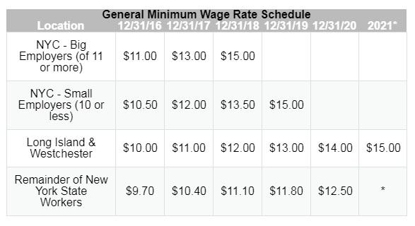 Minimum Wage New York 2020.Minimum Wage Increases Across Ny Dept Of Labor Launches