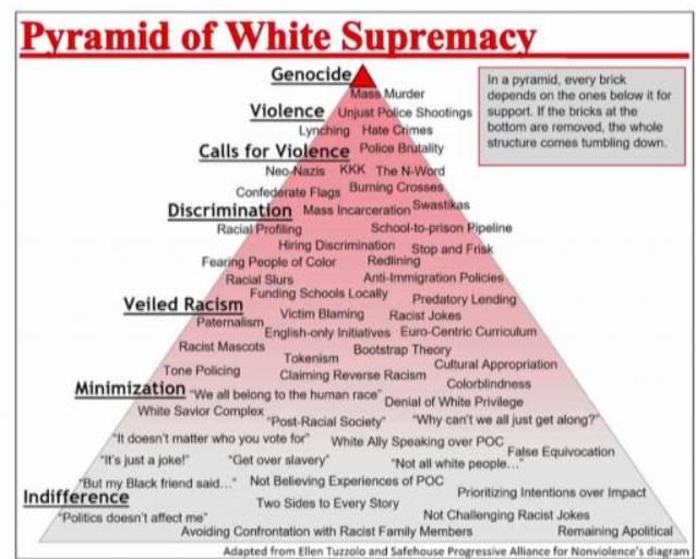 """Pyramid of White Supremacy"""" Draws Controversy at SU   Delmarva Public Radio"""