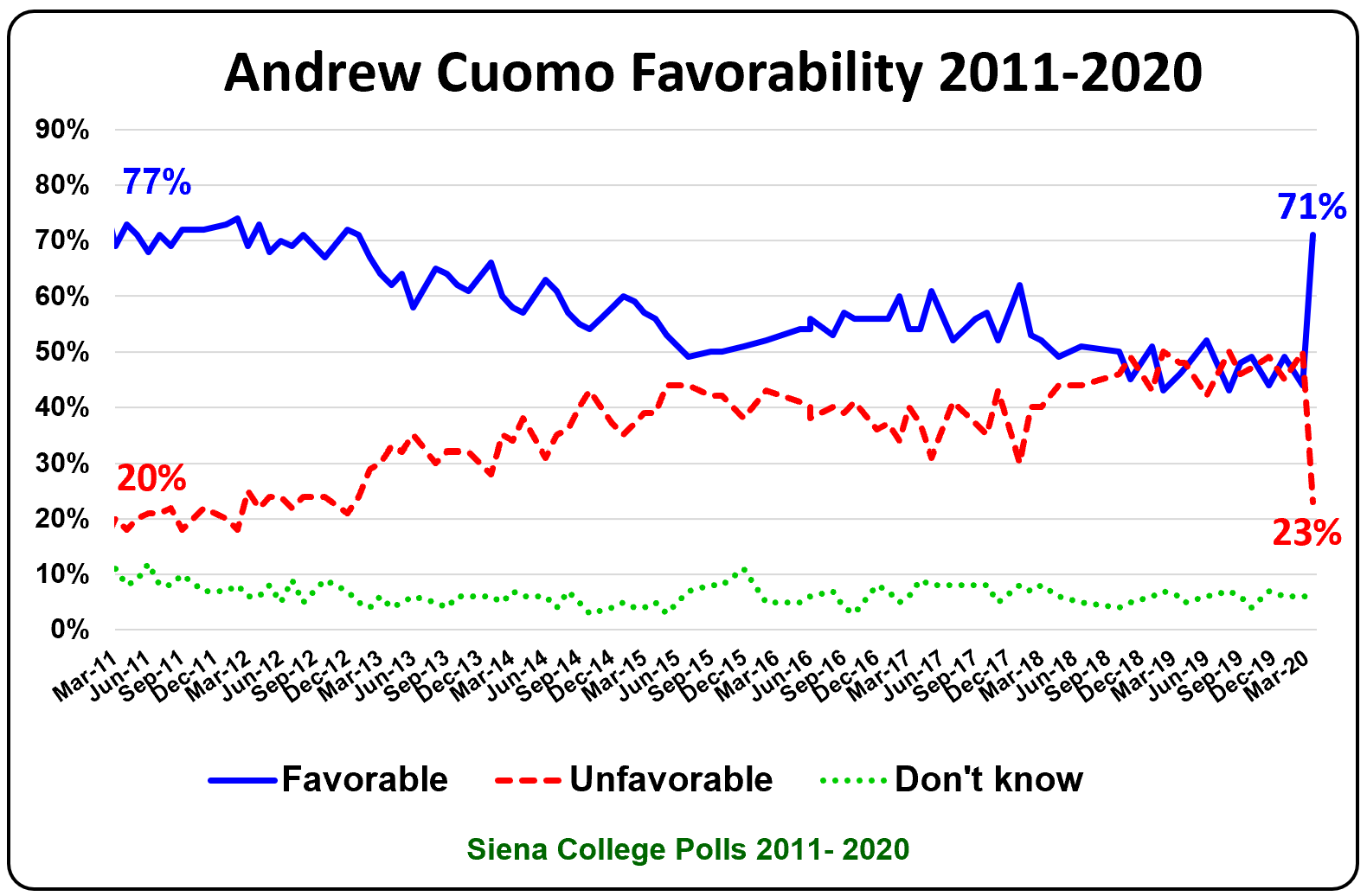 Poll Gives Cuomo High Ratings For Handling Coronavirus Wshu