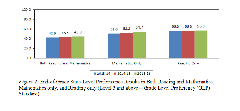 More Students Test At Grade Level In Reading And Math | WUNC