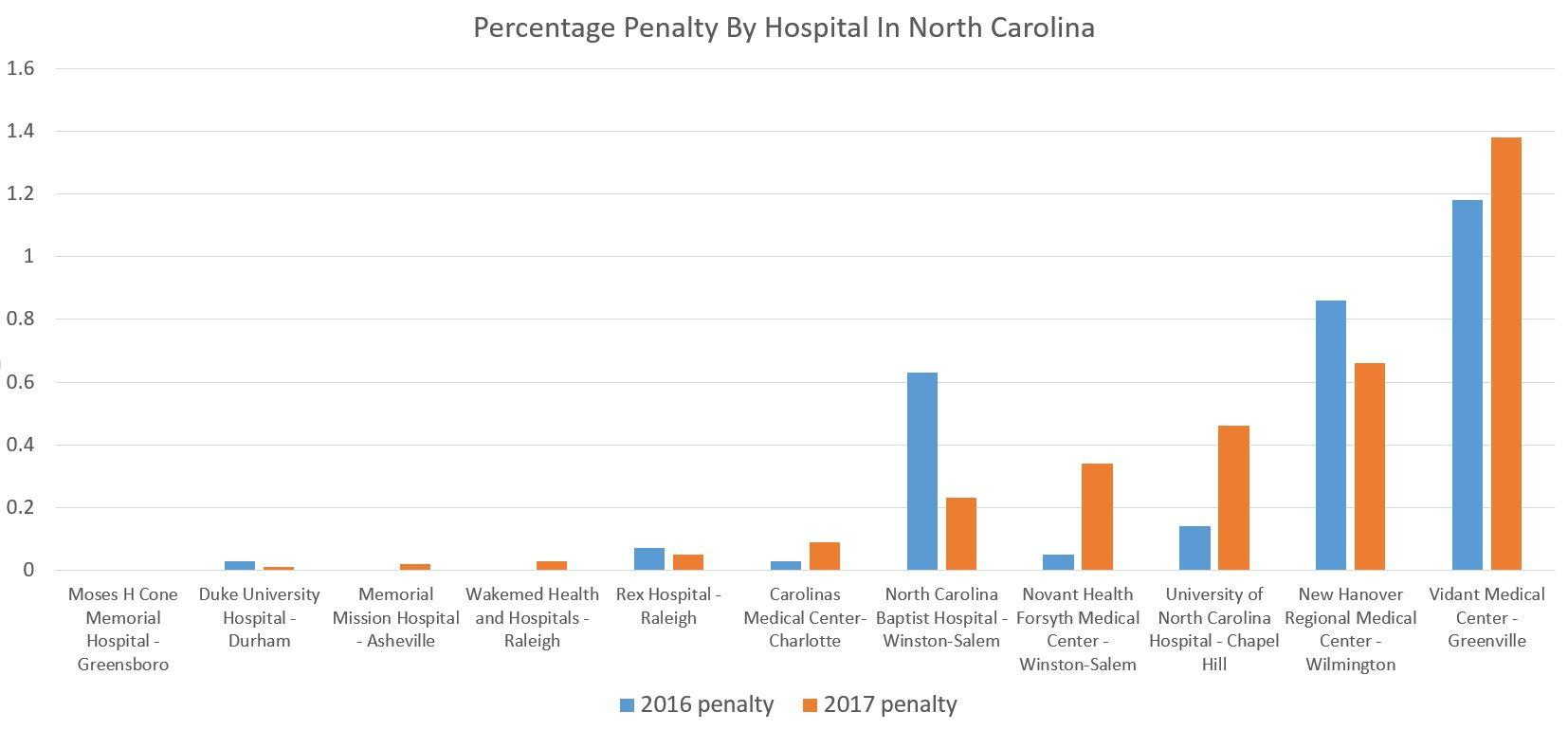 Hospitals Face Increased Penalties Because Of High