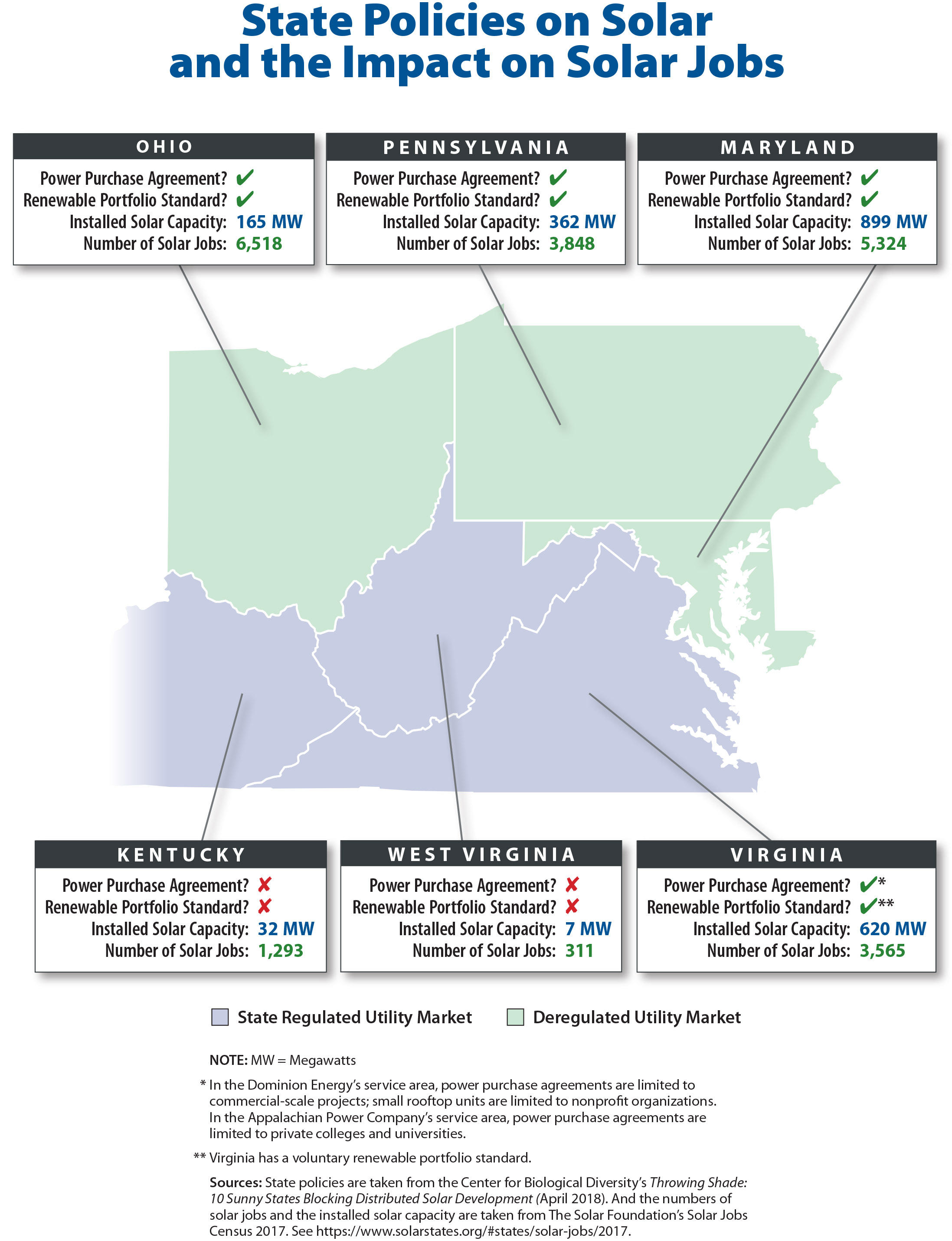 Shading Out Solar: State Policies In Ohio Valley Dim Future Of