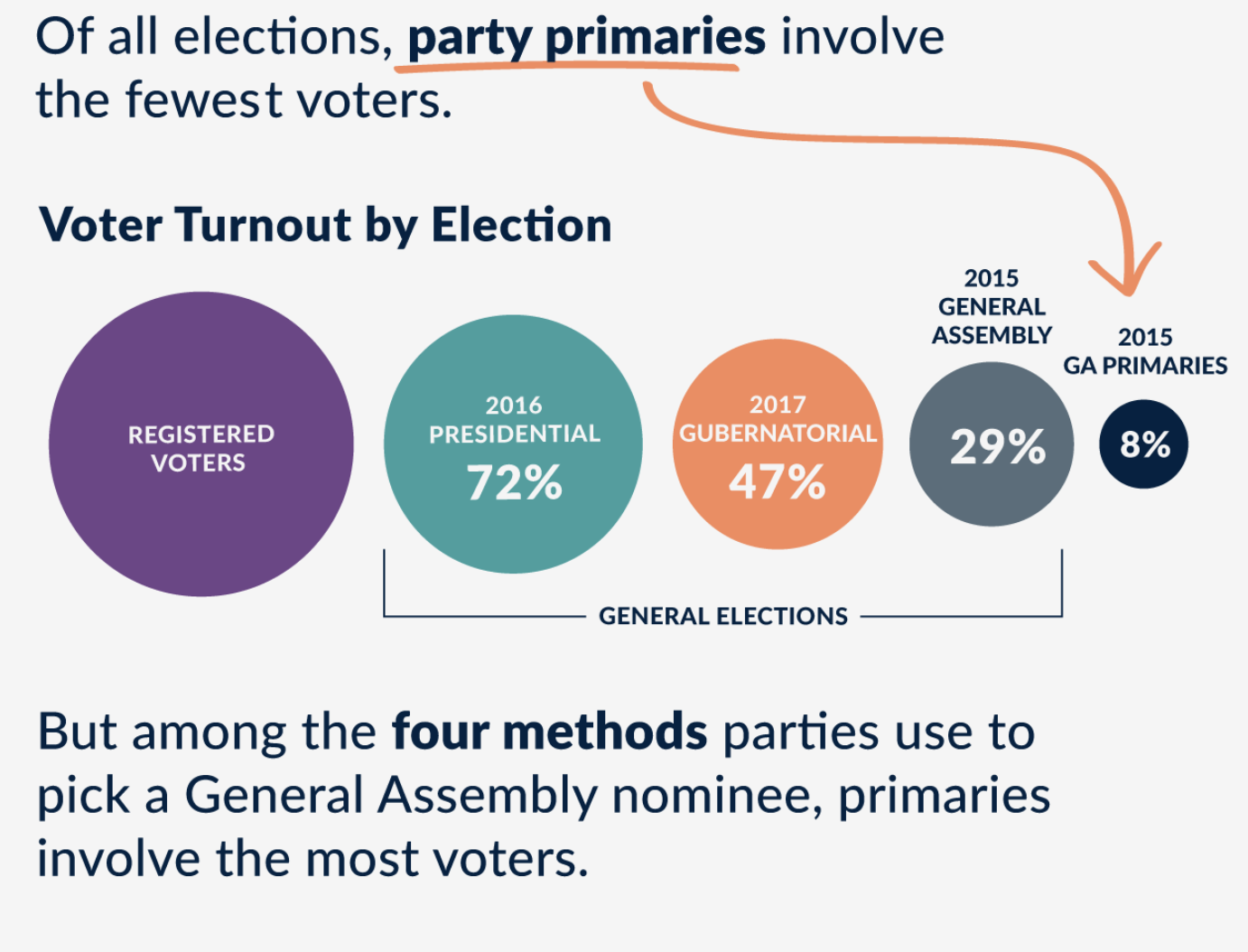 Analyzing What Turnout May Look Like for This Year's Primary