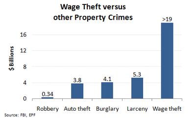 Image result for Wage theft united states