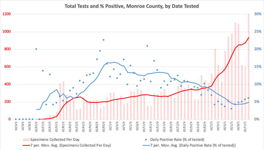 The average number of daily coronavirus tests run in Monroe County has increased substantially over the last week